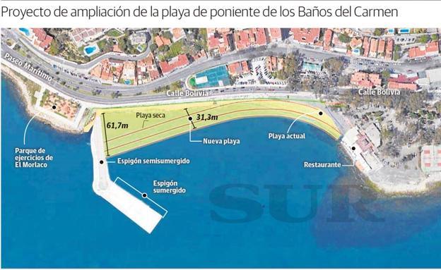Banos Del.La Nueva Playa De Los Banos Del Carmen Tendra Hasta 50