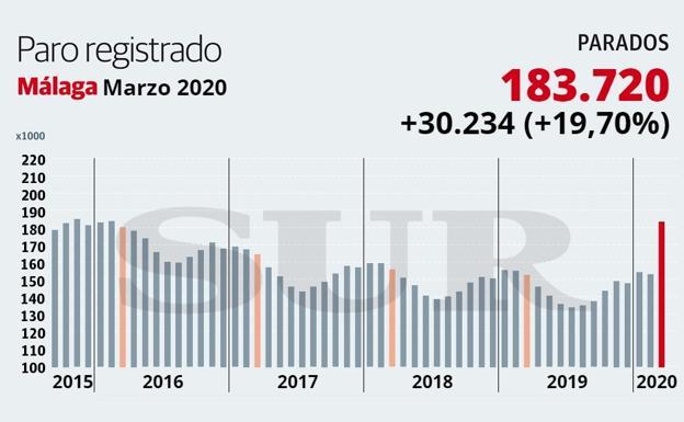 Málaga sufre la mayor debacle laboral de su historia: 30.234 desempleados más en un mes