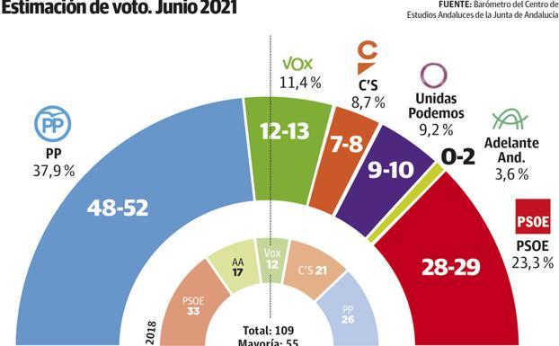 El PP ganaría en Andalucía con 14,6 puntos de ventaja sobre el PSOE-A de Espadas y con Vox o Cs.  ganar una mayoría